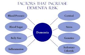 Risk Factors Dementia